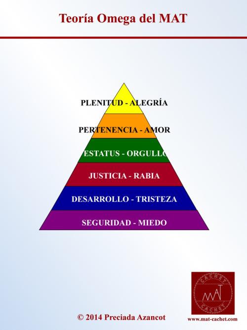 Teoría Omega del MAT - Preciada Azancot